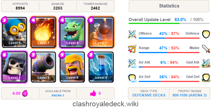 Best Defensive Decks In Clash Royale From Training Camp To Arena 11