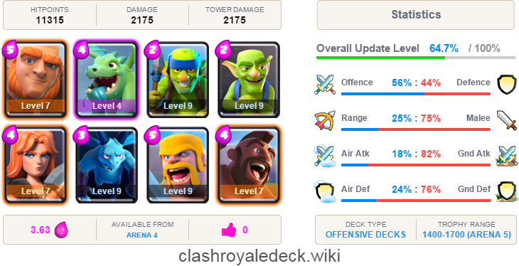 Best Offensive Decks in Clash Royale